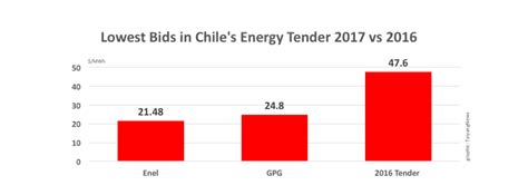 lowest bid enel offers lowest bid for chilean auction taiyangnews