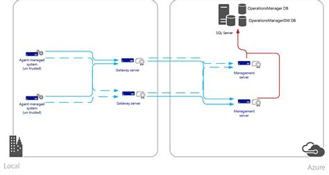 planning a management group design microsoft docs scom architecture diagram it and training completion