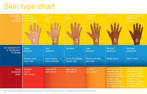 What Skin Type Do You by How To Be Sunsmart Australia Wide Aid