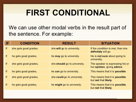 pattern of conditional sentence type 3 first conditionals lessons tes teach