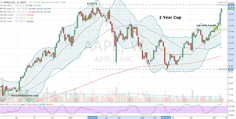 apple stock apple stock a win win trade for apple inc aapl stock