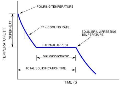 naphthalene phase diagram cooling curve the wiki
