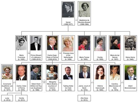 house of bourbon file house of bourbon parma 20 century dukes family tree by shakko en jpg