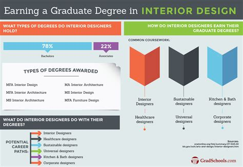interior design masters degree program information
