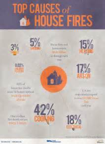 How To Prevent House Fires by 11 Best Safety Images On Prevention