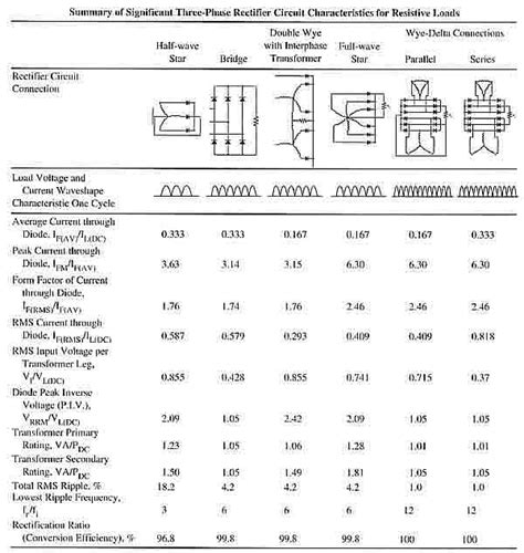 rectifier diode chart a comparison of the different types of rectifier circuits
