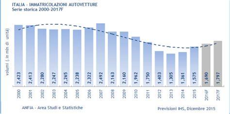 bid in italiano economia italia se non fosse per la fiat il commercio