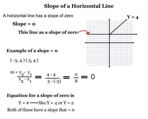 slope of a vertical line finding the slope when given two points tutorial sophia