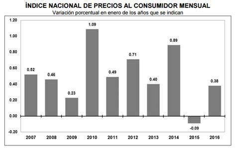 www sat gob mx inpc 2016 indice de inflacion en mexico 2016