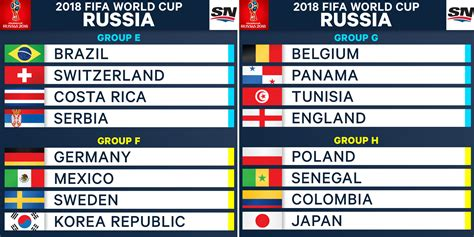 world cup groups table 2018 fifa world cup groups