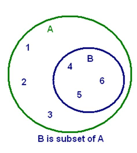 subset diagram subsets sets and subsets math tutorvista