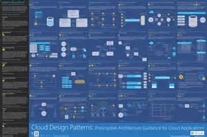 Cloud design patterns microsoft azure cloudconsult blog