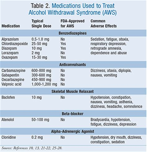 Ativan Detox Protocol by Treatment Of Withdrawal