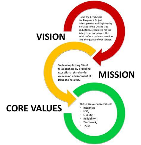 vision mission values vision mission values exidasp