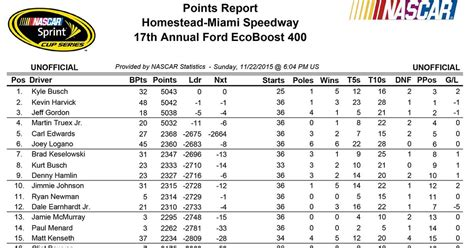 Final 2015 Sprint Cup Points Standings Fox Sports
