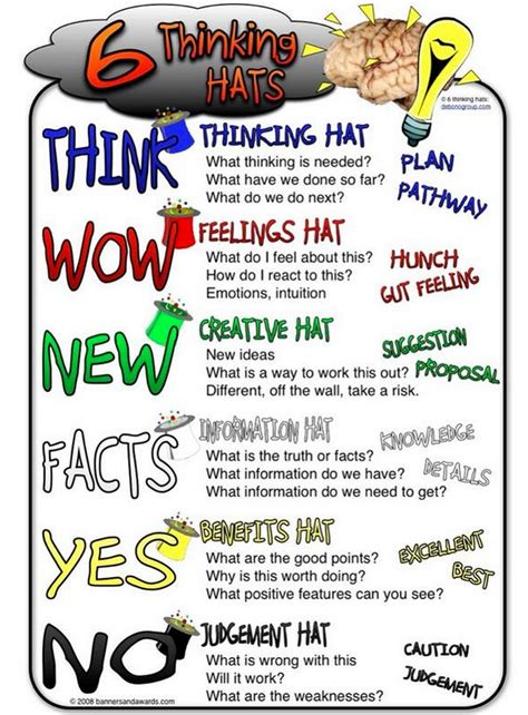 two great classroom posters on the six thinking hats