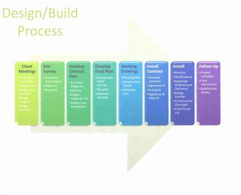 flow chart template excel 2007 12 excel process flow chart template exceltemplates