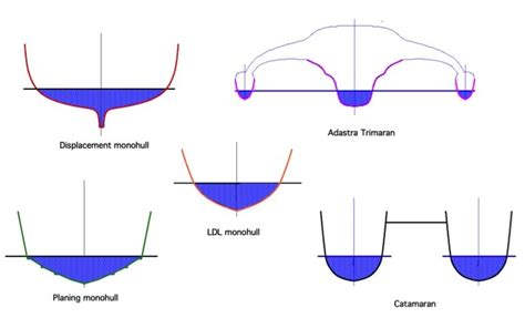catamaran hull structure types of boat hull designs pictures to pin on pinterest