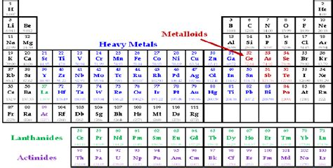 what are the heavy metals on the periodic table heavy metal position in periodic table
