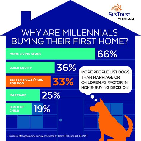 survey pets drive millennials decision to buy realtor
