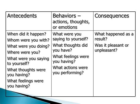 Self Directed Behaviour Change Antecedent Behavior Consequence Template