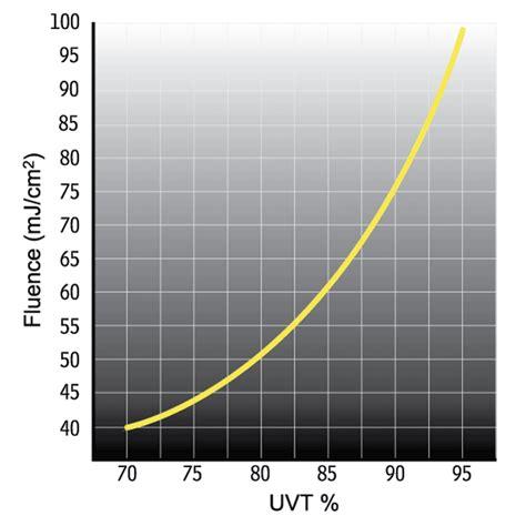 Lu Uv Sterilight Sc 2 5 Gpm sterilight platinum quot spv quot 5 9 gpm ultraviolet water