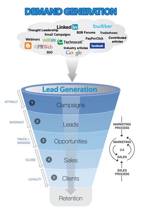Understanding Internet Marketing Lead Generation Lead Generation Email Template