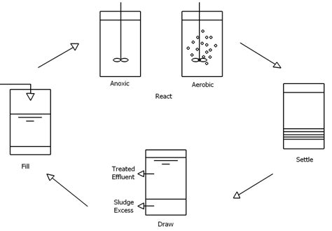 design criteria sequencing batch reactor sequence batch reactor sbr sswm