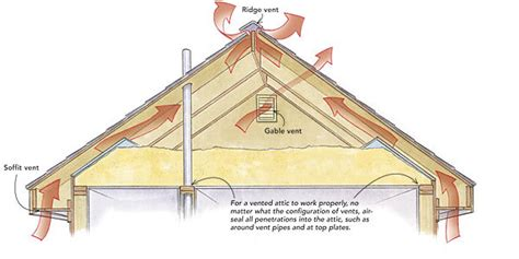 Shed Roof House Designs by Close Off Gable Vents Fine Homebuilding
