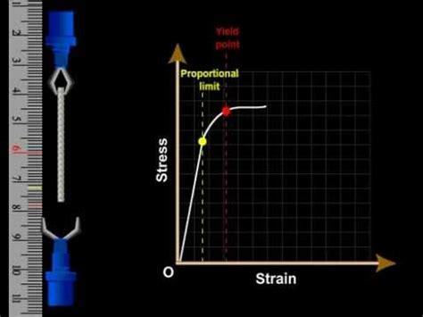 stress  strain mechanical properties  solids class  science physics part
