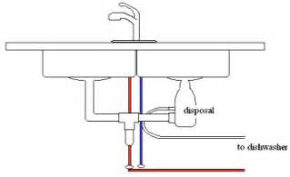 superb Kitchen Sink Drain Plumbing With Disposal #6: how-to-install-a-sink-drawing.jpg