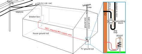 house ground wire grounding an outdoor antenna welcome to the homesteading today forum and community