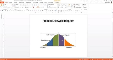 Product Lifecycle Diagram In Powerpoint Jpg Fppt Product Cycle Graph Excel Template
