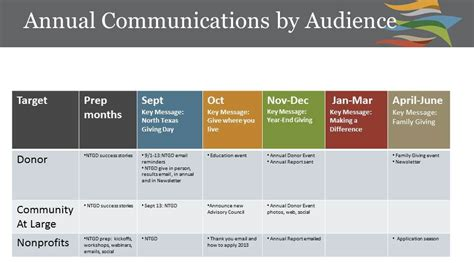 nonprofit communications plan template kick start yourself with a communications grid kivi s