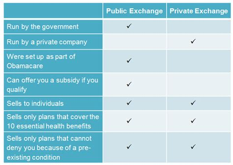 Public vs. Private Exchanges: What?s the Difference?