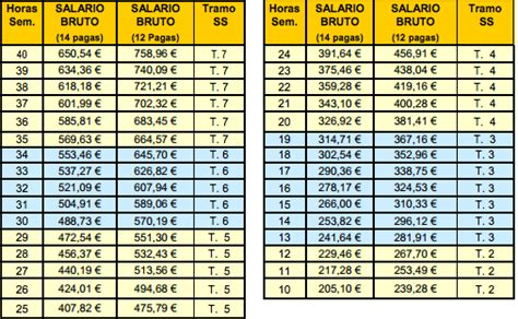 aumento salario minimo domestico 2016 aumento salario uruguay 2015 html autos post