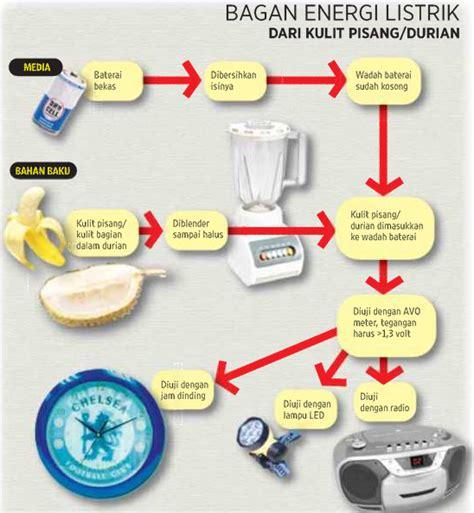 teks prosedur membuat sesuatu dari barang bekas siswa smkn 1 cerme manfaatkan kulit pisang durian