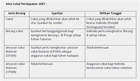 jenis cukai di malaysia jenis cukai di malaysia jenis jenis cukai di malysia