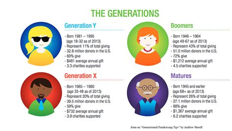 bridges ladders create a future with millennials or millennials will create a future for you books infographic ideas 187 infographic generation x best free