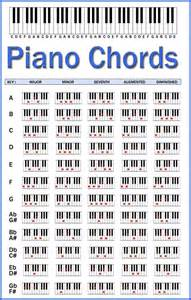 L Chord by Piano Chords Chart This Should Help When I Play The