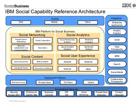 reference architecture template social business reference architecture