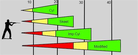 how do you pattern a shotgun interesting breakdown of chokes hunting pinterest