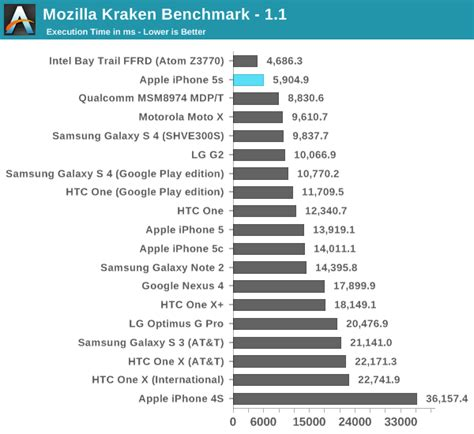 kraken bench cpu performance the iphone 5s review