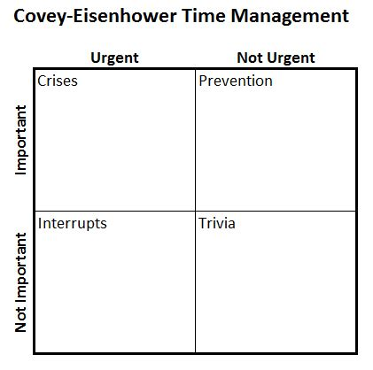 time management grid template excel s four quadrant matrix model chart don t make a