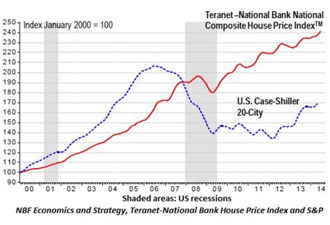 us home prices hit lowest levels since bubble rt america canada s magnificent housing bubble at risk fitch says