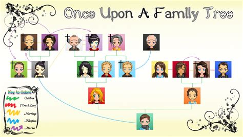a for all time family tree once upon a family tree by lemene on deviantart