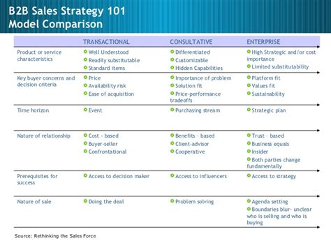 sales sales management sales strategy