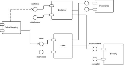 uml database diagram tutorial uml tutorial lucidchart