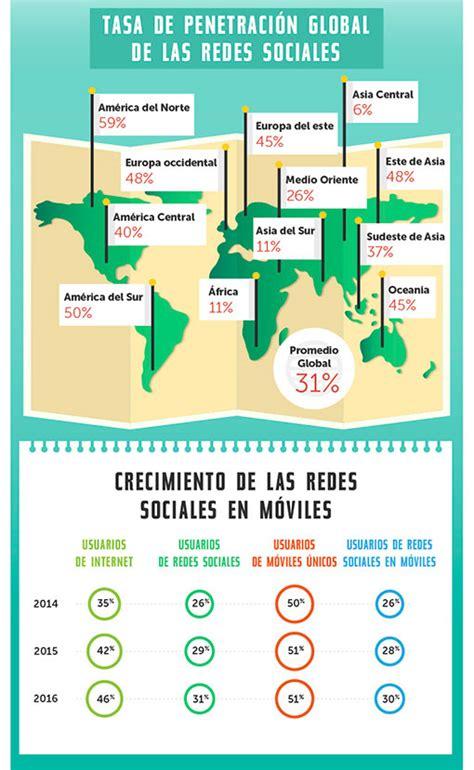 imagenes de impacto de redes sociales estad 237 sticas de uso e impacto de las redes sociales ceslava