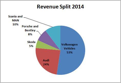 volkswagen umbrella companies volkswagen turnaround in the u s fortunes